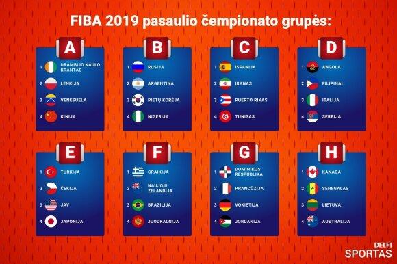 FIBA pasaulio krepšinio čempionato grupės