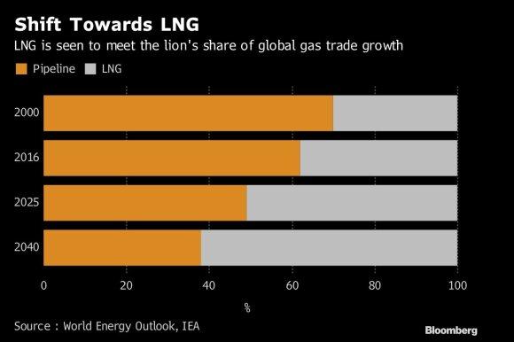 Dujų rinka išgyvena pokyčius