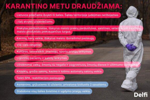 Draudimai Lietuvoje koronaviruso karantino metu