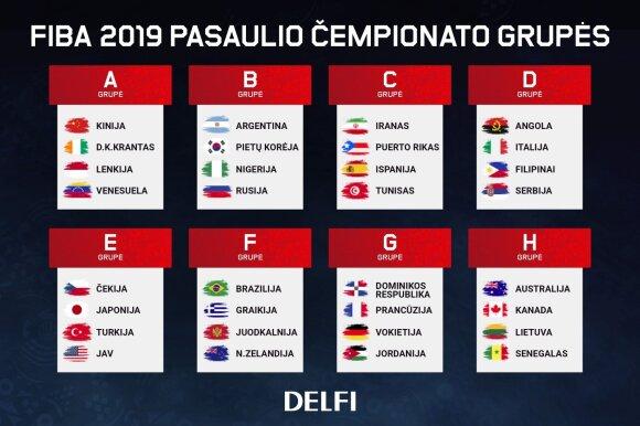 FIBA  2019: pasaulio krepšinio čempionato grupės