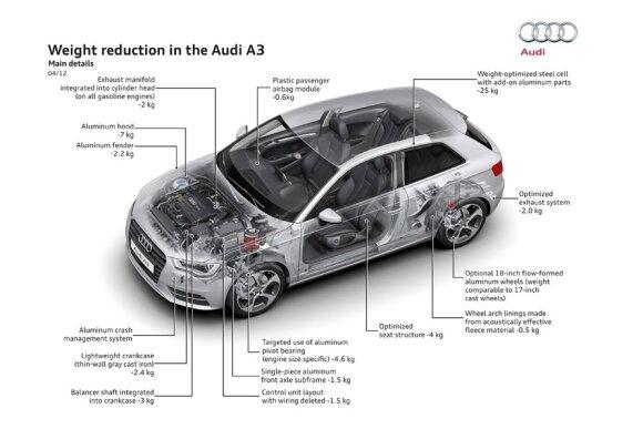 Audi A3 svorio mažinimas
