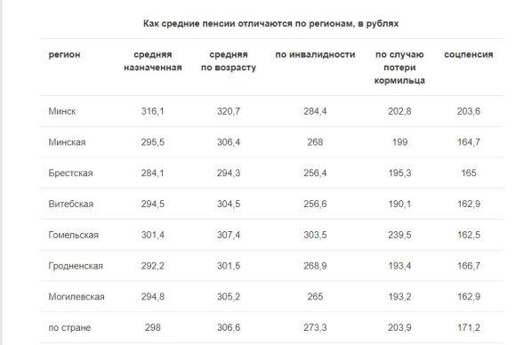 Средний размер назначенных пенсий белорусов - чуть больше 131 евро
