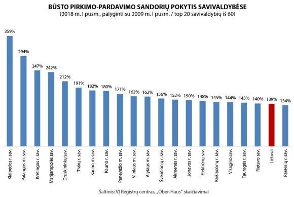 Būsto pirkimo-pardavimo kainų pokytis savivaldybėse