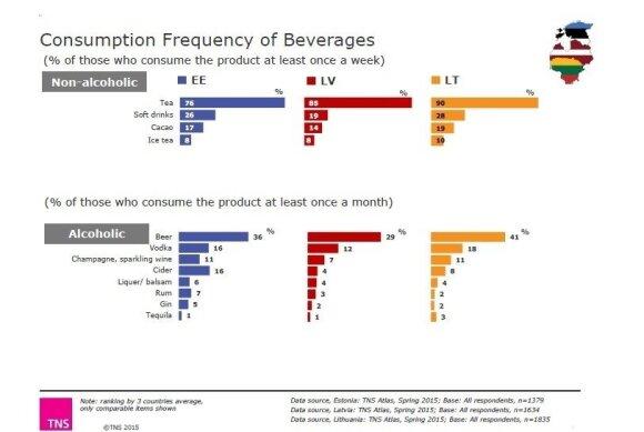 Vartojimo įpročiai kinta: dažniau renkasi silpnesnius arba nealkoholinius gėrimus