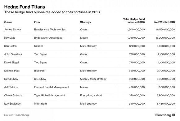 Sėkmingiausių fondų valdytojų dešimtukas: pernai jie uždirbo 7,7 mlrd. JAV dolerių