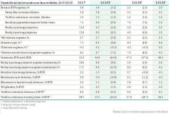 Lietuvos ekonomikos rodikliai / Swedbank inf.