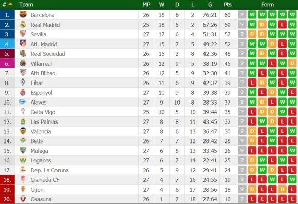 Ispanijos futbolo lygos turnyro lentelė