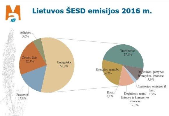 Lietuvos ŠESD emisijos 2016 m.