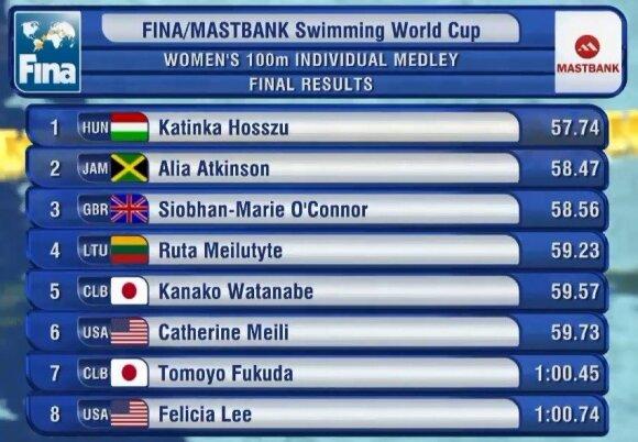 100 m kompleksinio plaukimo finalas