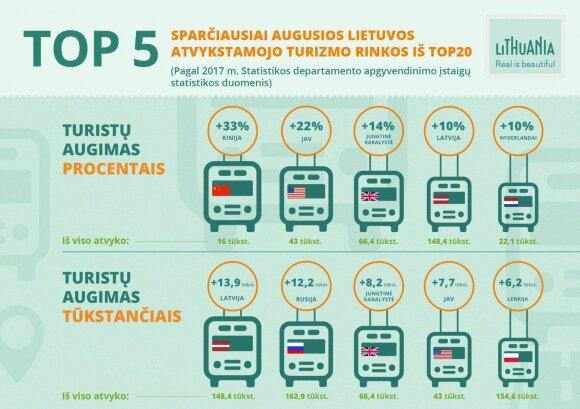 Turistų augimas Lietuvoje