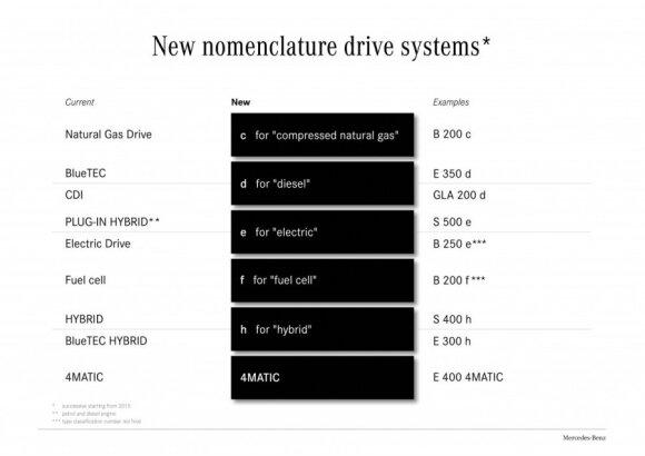 Nauja Mercedes-Benz modelių pavadinimų sistema