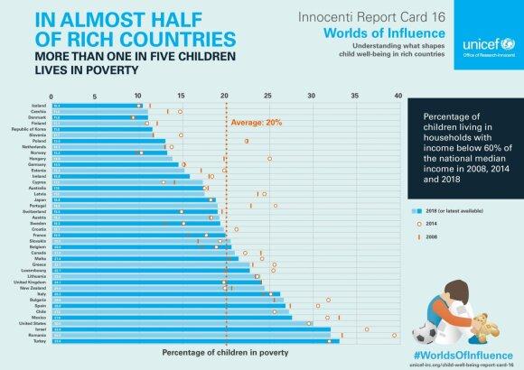 UNICEF ataskaita