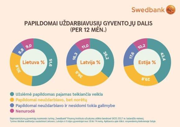 Dirbantiems užduotas klausimas parodė, kaip išgyvena iš lietuviško atlyginimo
