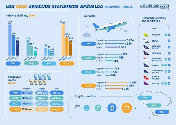 Aviacijos apžvalga