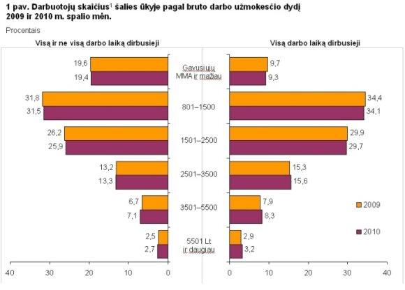 Darbuotojų uždarbis 2009 m. spalio mėn. ir 2010 m. spalio mėn. Statistikos departamento grafikas