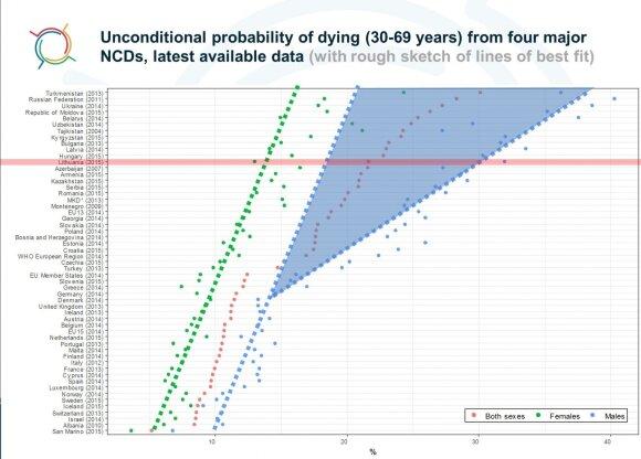 Vyrų ir moterų mirtingumas nuo lėtinių ligų