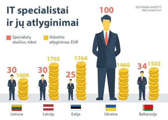 IT specialistų atlyginimai Baltijos šalyse