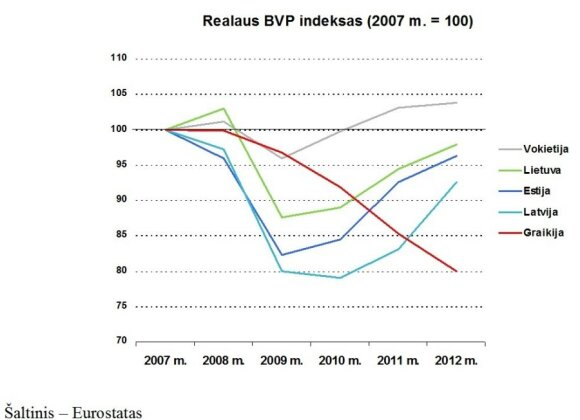 G. Nausėda. Lietuvos ekonomika: krizės pamokos išmoktos