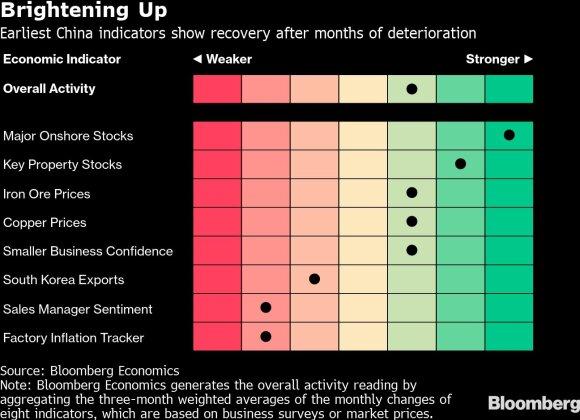 """""""Goldman"""" analitikai: pasaulinė ekonomika jau pasiekė dugną"""