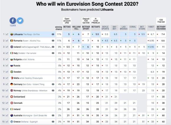 Lažybininkų lentelė /Eurovisionworld.com