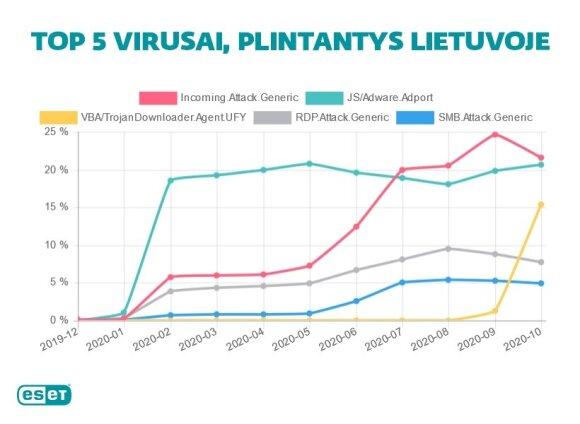 Nurodė TOP 5 plintančius virusus Lietuvoje: kibernetiniai nusikaltėliai prisitaikė prie naujų sąlygų