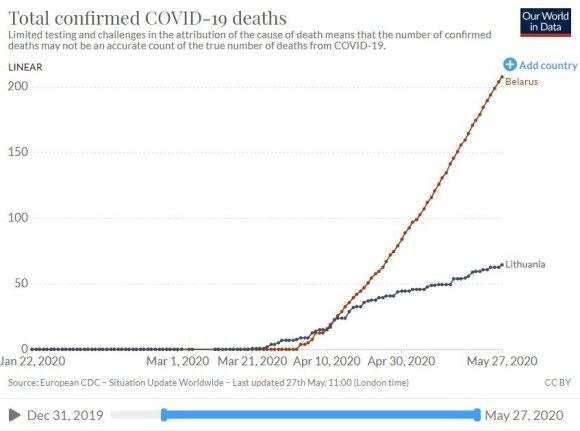 Mirtys nuo COVID-19 Baltarusijoje (raudona) ir Lietuvoje (mėlyna)