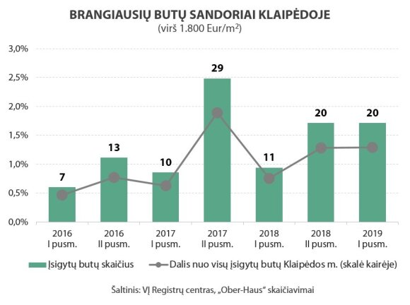 Brangiausi būstai Kaune ir Klaipėdoje: perkančiųjų daugėja, negaili šimtų tūkstančių eurų
