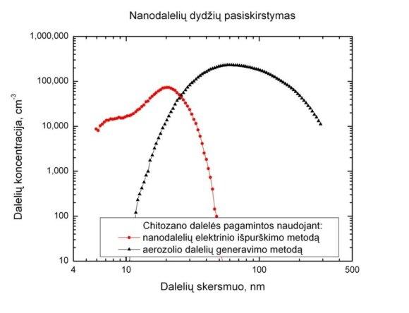 Nanodalelių pasiskirstymas