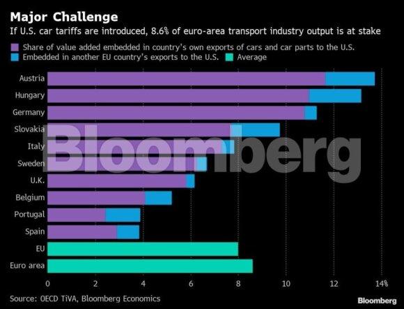 Lėtas Europos planas: planuoja pasinaudoti JAV rinkimais, kad įveiktų Trumpo prekybos karą