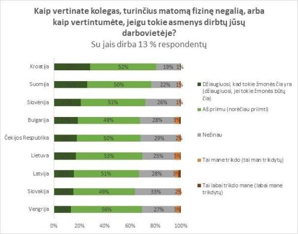 Tyrimas atskleidė, su kuo darbuotojai labiausiai nenorėtų dirbti kartu