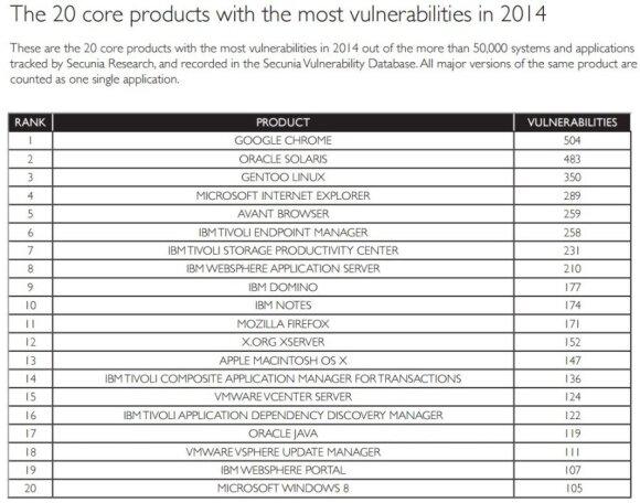 """""""Secunia"""" 2014 metų daugiausiai pažeidžiamųmų turinčios programinės įrangos reitingas"""