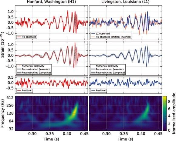 Gravitacinių bangų signalas abiejuose detektoriuose (viršutiniai grafikai), teorinė prognozė (viduriniai grafikai) ir jų skirtumas (apatiniai grafikai). Apačioje esantis spalvotas žemėlapis rodo signalo dažnio kitimą laikui bėgant; kuo juodosios skylės ar