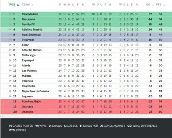 Ispanijos čempionato turnyro lentelė