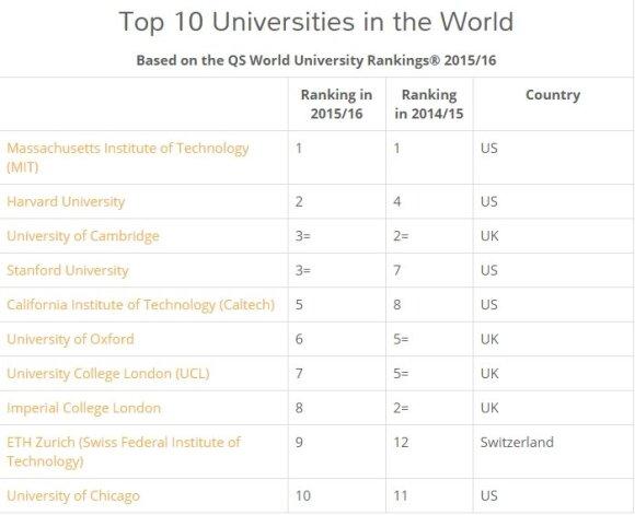 Najlepsze uniwersytety na świecie