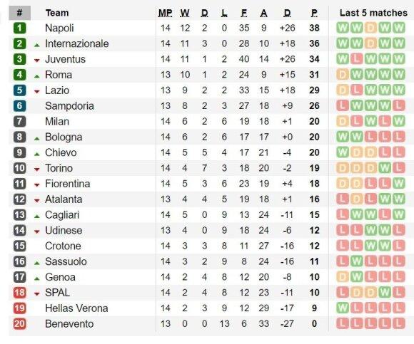 Serie A turnyro lentelė