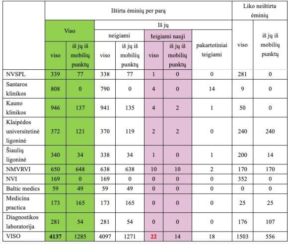 Per parą Lietuvoje – 24 nauji koronaviruso atvejai: pasveikusių – daugiau nei užsikrėtusiųjų