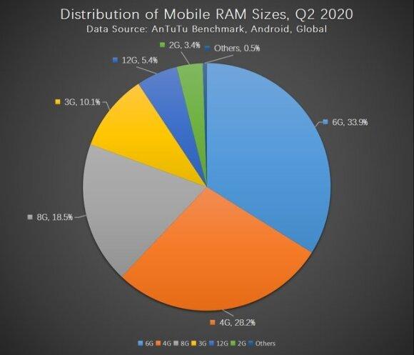 """Skelbia, kokie """"Android"""" telefonai šiuo metu yra patys perkamiausi ir populiariausi"""