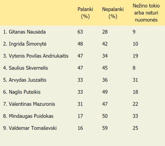 Už ką Lietuvos gyventojai ketina balsuoti prezidento rinkimuose: kandidatų galimybės kiek pasikeitė