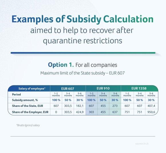 State subsidies