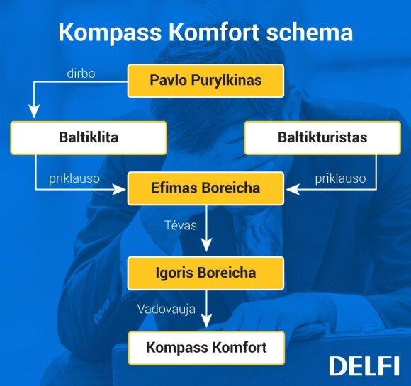 Kompass Komfort schema