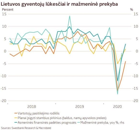 Lietuvos gyventojų lūkesčiai ir mažmeninė prekyba