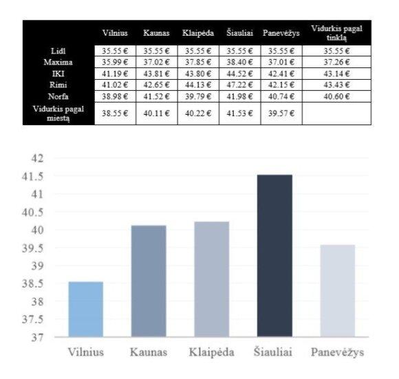 Prekių kainų palyginimas / SeeNext grafikas