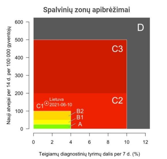 Birželio 11 dienos koronaviruso statistika.
