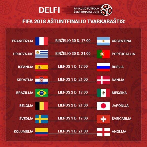 FIFA pasaulio čempionato aštuntfinalio tvarkaraštis