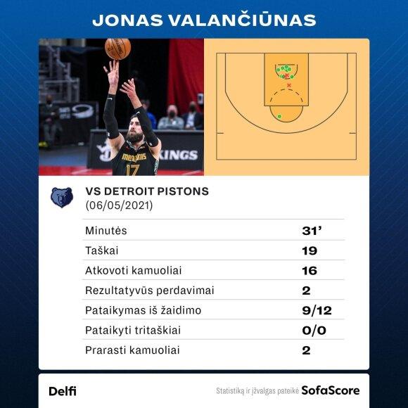 Jono Valančiūno statistika