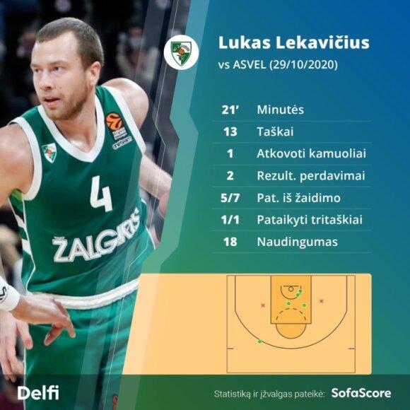 Lukas Lekavičius rungtynėse su ASVEL