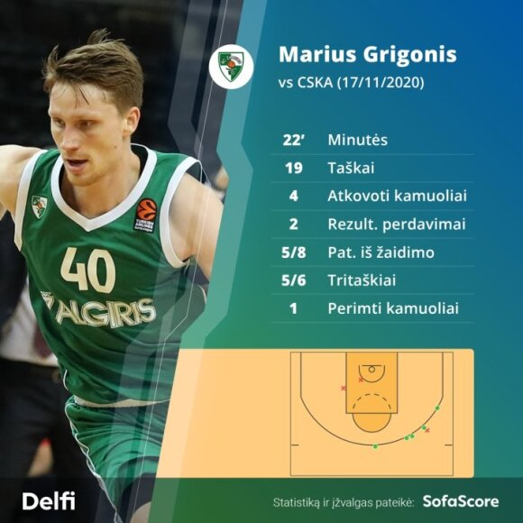 Marius Grigonis rungtynėse su CSKA