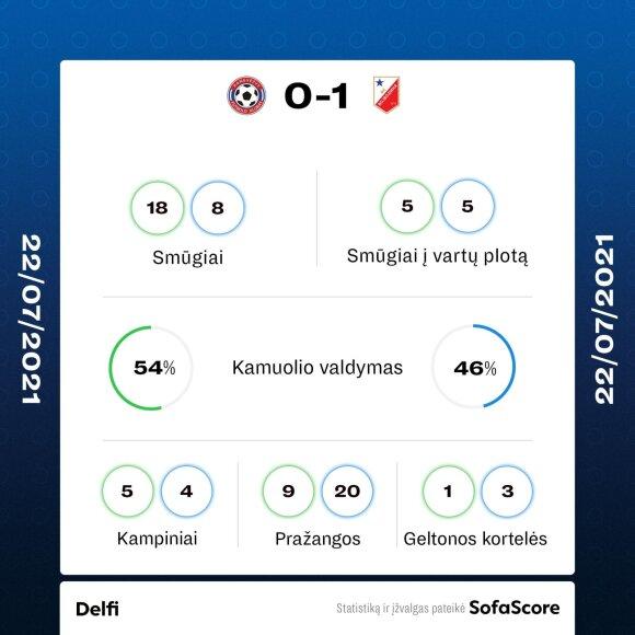 """UEFA Konferencijų lygoje """"Panevėžys"""" apmaudžiai nusileido serbų ekipai"""