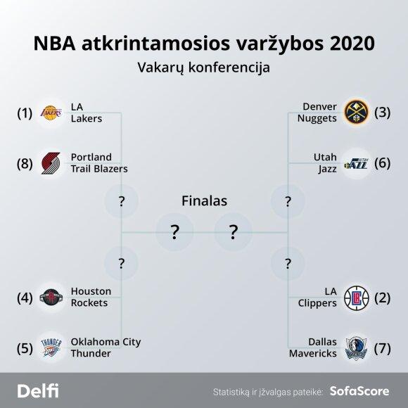NBA atkrintamosios 2020 – Vakarai