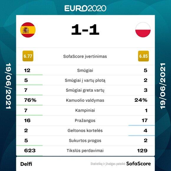 Euro 2020: Ispanija - Lenkija. Statistika